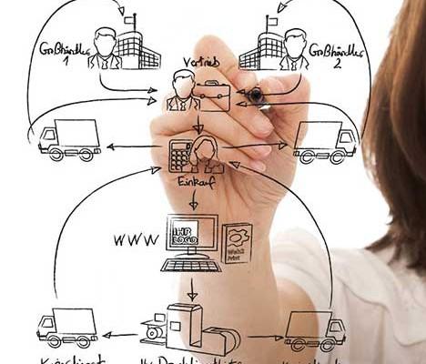 P&M Web2Business Portal zur Prozessoptimierung