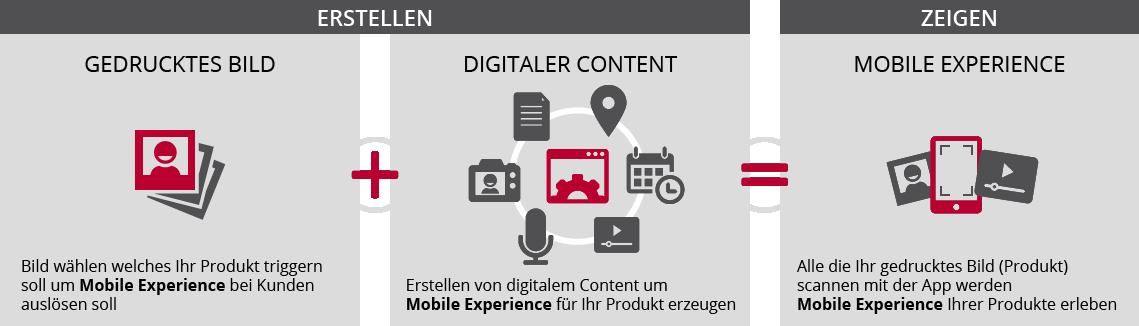 Druck von Bilder auf jeglichem Material und Ihren Kunden Mobile Experience ermöglichen